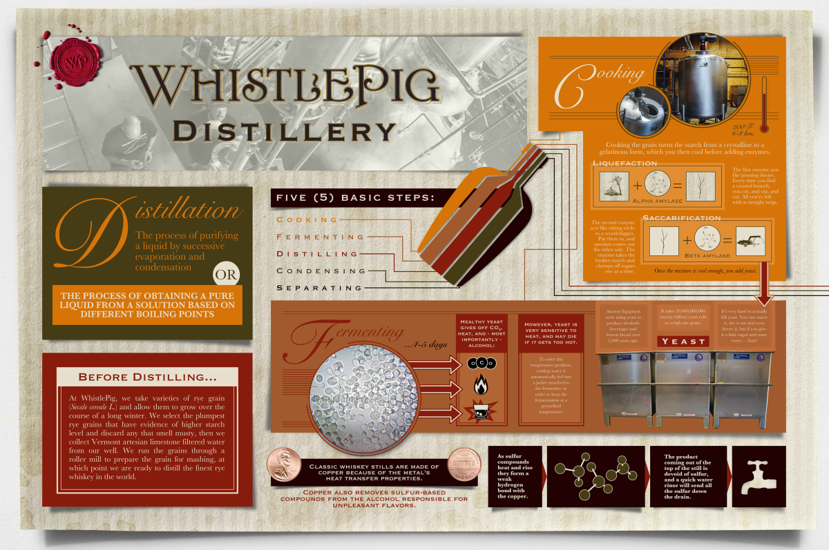 WhistlePig Distillery Infographic (1 of 2)